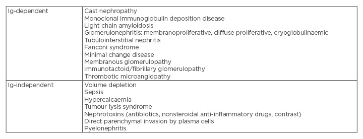 Editor S Pick Renal Involvement In Multiple Myeloma European Medical Journal