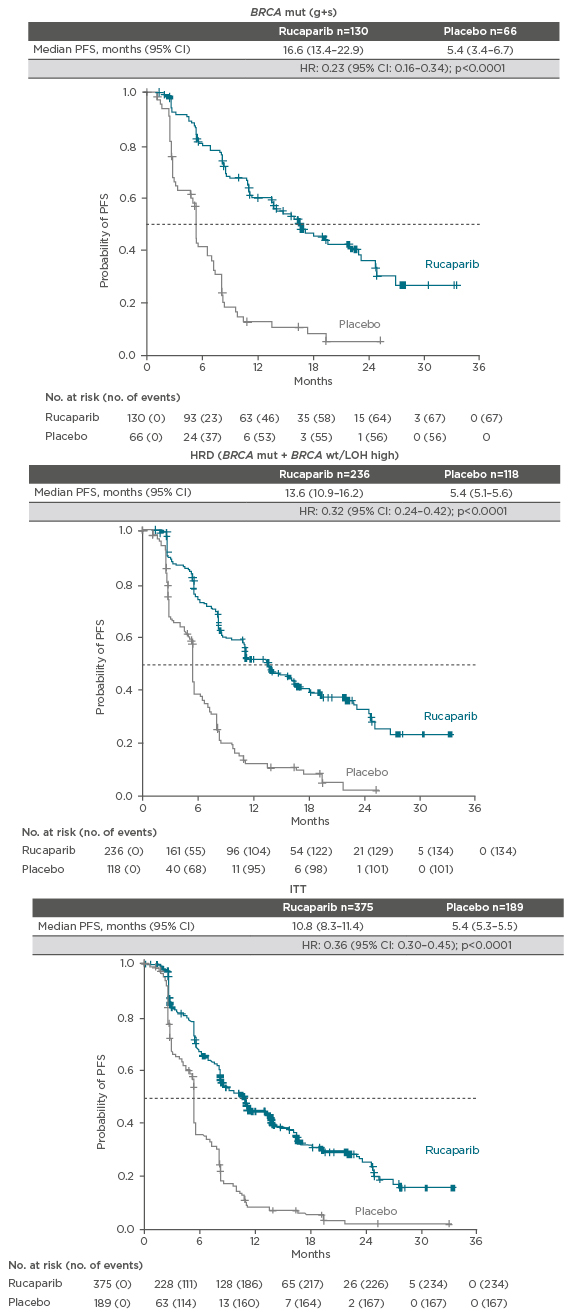 The Role Of Parp Inhibitors In Ovarian Cancer An Emerging Picture European Medical Journal