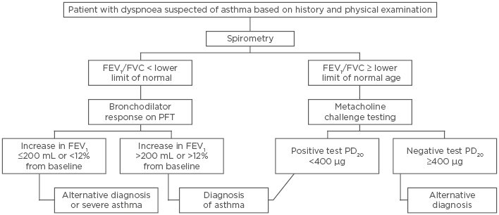 Asthma: Diagnosis and Treatment - European Medical Journal
