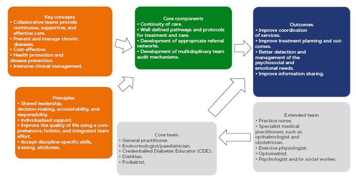 Multidisciplinary Approach To Management And Care Of Patients With